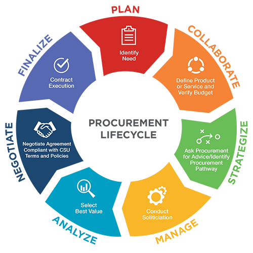 Procurement Lifecycle Steps 1to 7, see details under Procurement Lifecycle heading